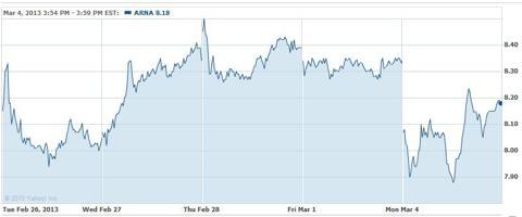 Arena 5 Day Chart - Courtesy Yahoo Finance