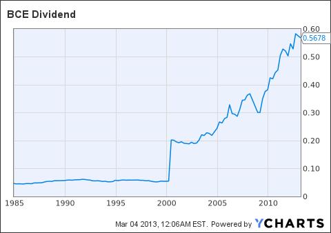 BCE Dividend Chart