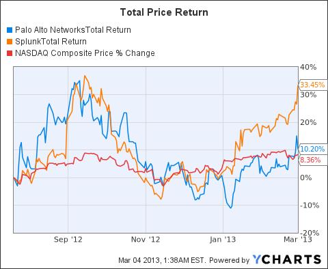 PANW Total Return Price Chart