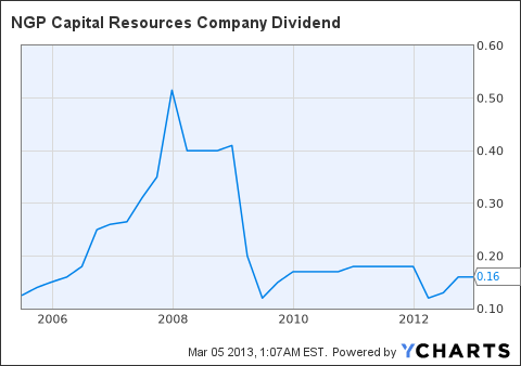 NGPC Dividend Chart
