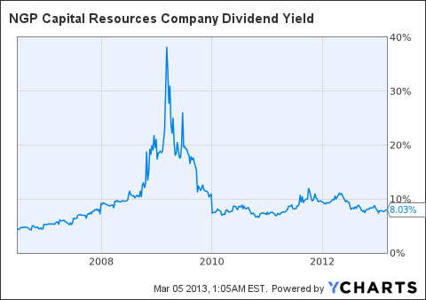 NGPC Dividend Yield Chart