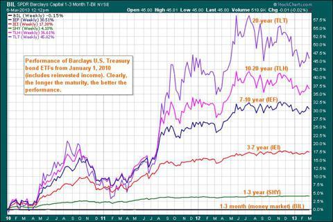 Barclays UST ETFs