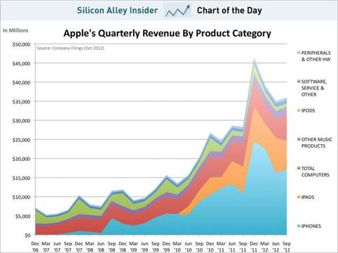 from Oct 2012 - source : http://static6.businessinsider.com/image/508afe426bb3f7e06e000028-960/chart-of-the-day-apples-revenue-by-product-oct-2012.jpg