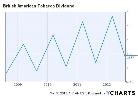 BTI Dividend Chart