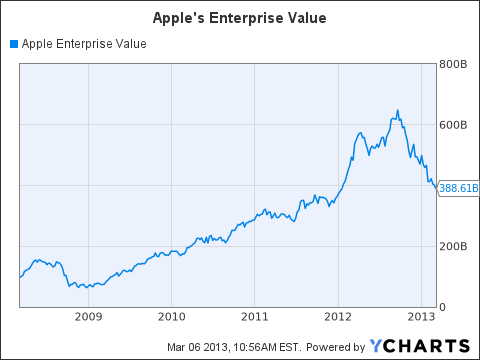 AAPL Enterprise Value Chart