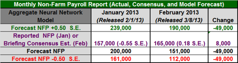 Figure 1: NFP Table February 2013