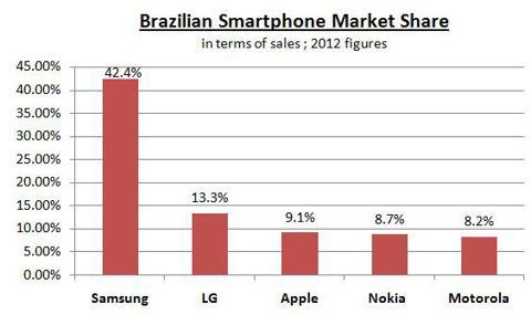 Brazil Smartphone Market Share
