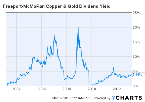 FCX Dividend Yield Chart