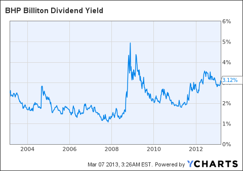 BHP Dividend Yield Chart