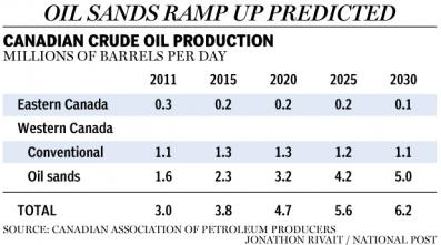 Canada oil production forecast 2030