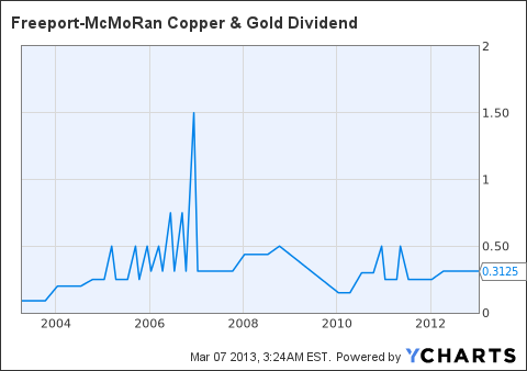 FCX Dividend Chart