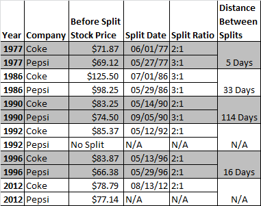 Pepsi and Coke Stock Split Data