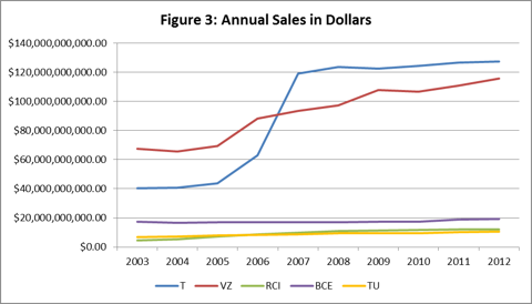 Figure 3: Annual Sales
