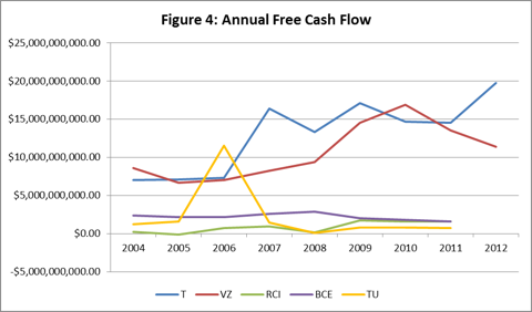 Figure 4: Annual Free Cash Flow