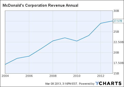 MCD Revenue Annual Chart