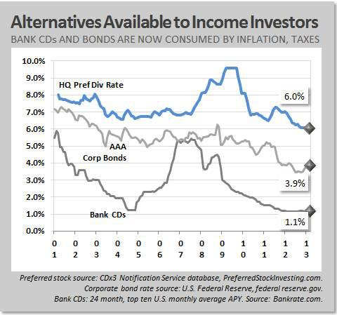 Alternatives available to income investors