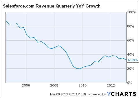 CRM Revenue Quarterly YoY Growth Chart