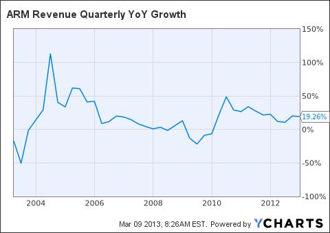ARMH Revenue Quarterly YoY Growth Chart