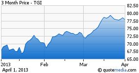 TGI - 3 Month chart