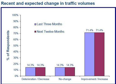 Air traffic volume is increasing