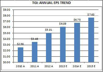 EPS Trends - TGI