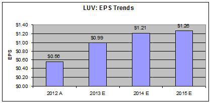 LUV - EPS Trends