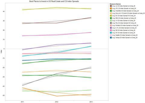Case Shiller Index Spreads vs Composite 20 Index
