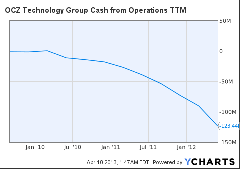 OCZ Cash from Operations TTM Chart