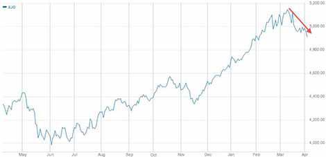 The Aussie S&P/ASX 200 Index