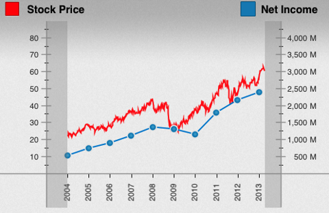Historical Stock Performance of DHR