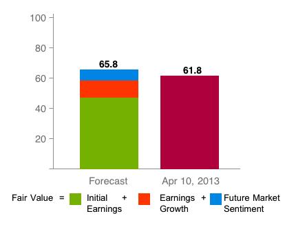 DHR Fair Value Estimate