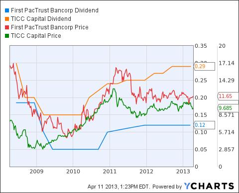 BANC Dividend Chart