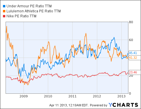 UA PE Ratio TTM Chart