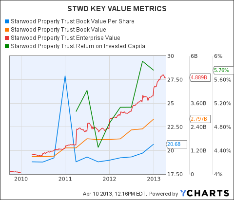STWD Book Value Per Share Chart