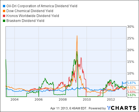 ODC Dividend Yield Chart