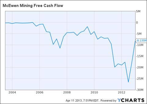MUX Free Cash Flow Chart