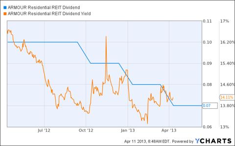 ARR Dividend Chart