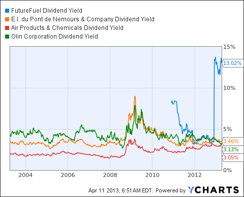 FF Dividend Yield Chart