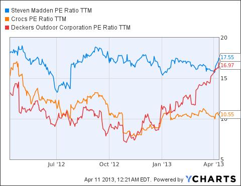 SHOO PE Ratio TTM Chart