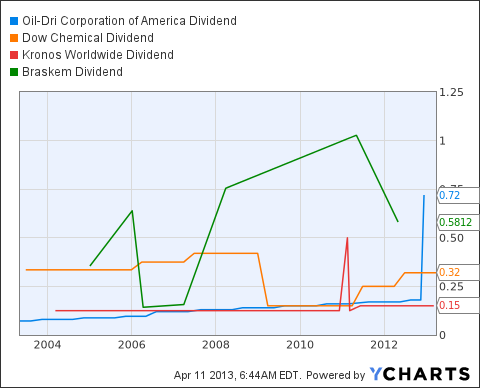ODC Dividend Chart