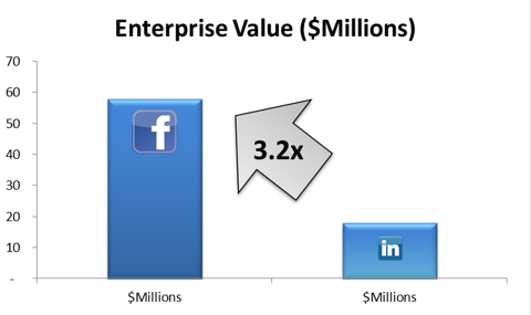 Enterprise Value Comparison