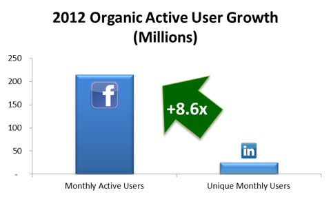 Organic User Growth Comparison