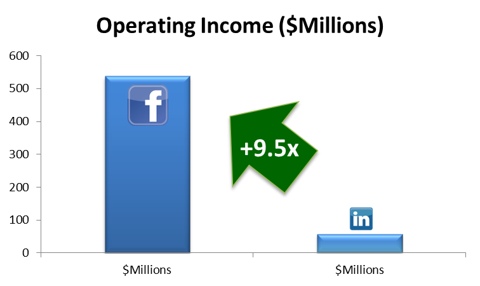 Operating Income Comparision