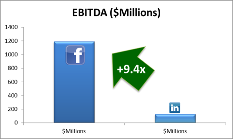 EBITDA Comparison