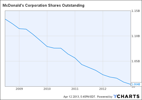 MCD Shares Outstanding