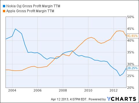NOK Gross Profit Margin TTM Chart