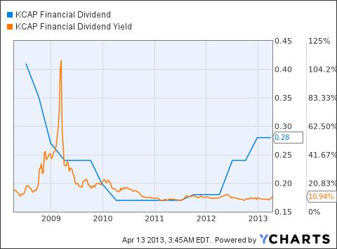 KCAP Dividend Chart