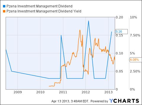 PZN Dividend Chart