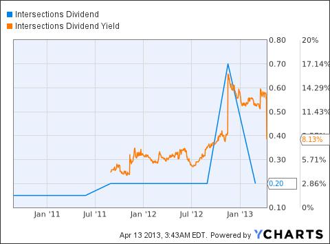 INTX Dividend Chart