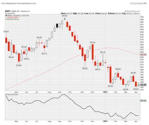 AAPL Weekly Candlestick A/D